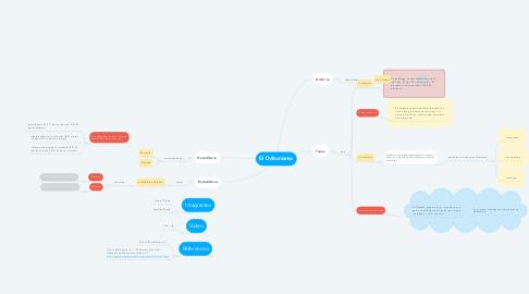Mind Map: El Daltonismo