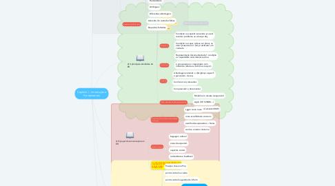 Mind Map: Capítulo I - Introdução e Fundamentos