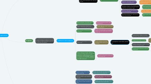 Mind Map: Categorías gramaticales.