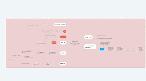 Mind Map: Integración Curricular de las Tic