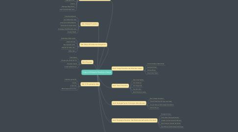 Mind Map: Copy of Metode Penelitian Sosial