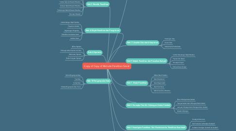 Mind Map: Copy of Copy of Metode Penelitian Sosial