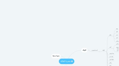Mind Map: شجرة العائلة