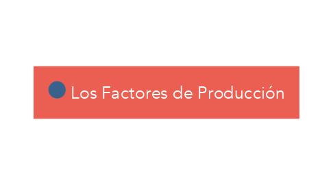 Mind Map: Los Factores de Producción