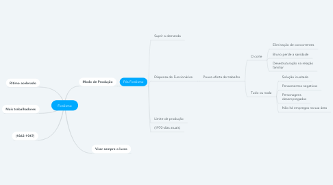 Mind Map: Fordismo