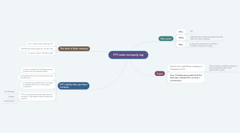 Mind Map: PTT swats monopoly tag