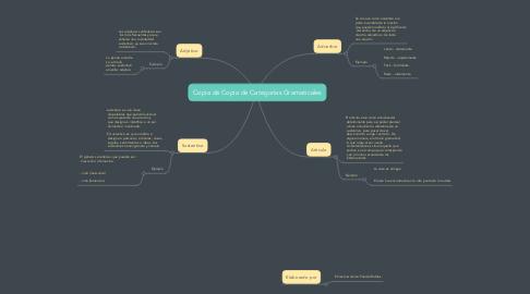 Mind Map: Copia de Copia de Categorías Gramaticales