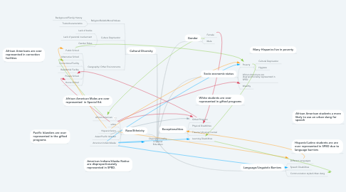 Mind Map: Disproportionality in Special Education