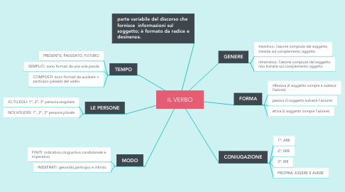 Mind Map: IL VERBO