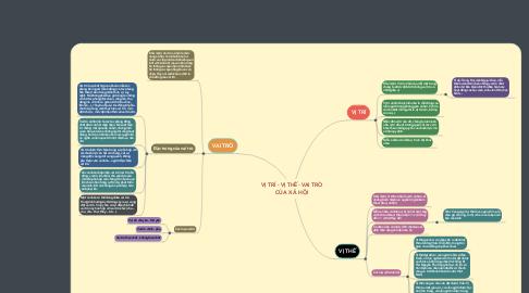 Mind Map: VỊ TRÍ - VỊ THẾ- VAI TRÒ CỦA XÃ HỘI
