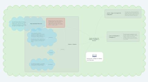 Mind Map: Sujetos del Derecho Laboral, Trabajador y Patrono