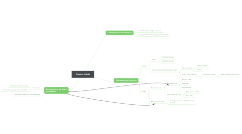 Mind Map: Guerre totale