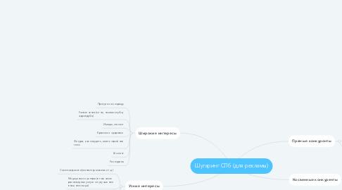 Mind Map: Шугаринг СПб (для рекламы)