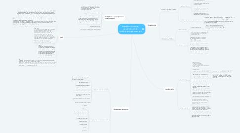 Mind Map: Разработка сайтов,  дизайна сайтов  мобильных приложений