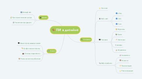 Mind Map: ПИ в дизайне