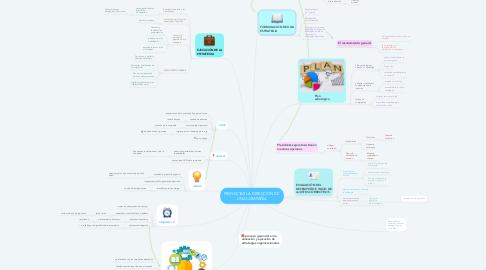 Mind Map: PROYECTAR LA DIRECCIÓN DE  UNA COMPAÑÍA