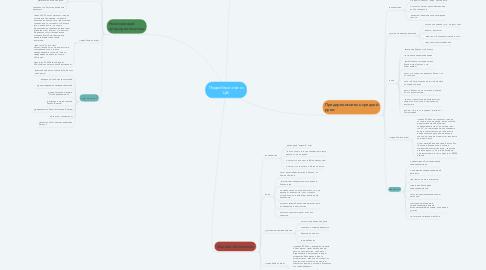 Mind Map: Подробный анализ ЦА