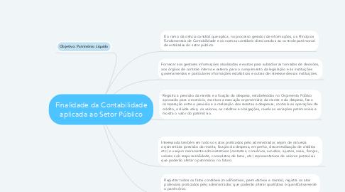 Mind Map: Finalidade da Contabilidade aplicada ao Setor Público
