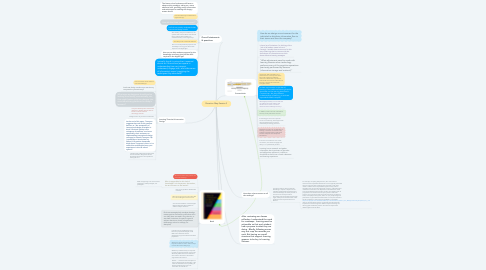 Mind Map: Question Map Session 3
