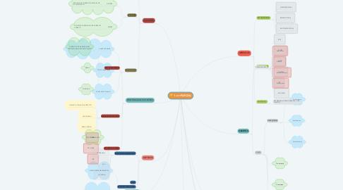 Mind Map: 1.-er PARCIAL