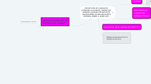 Mind Map: PERCEPCIÓN DE CALIDAD DE ATENCIÓN A USUARIOS, CENTRO DEL APARATO LOCOMOTOR INSTITUTO SALVADOREÑO DE REHABILITACIÓN INTEGRAL ENERO A JUNIO 2019.