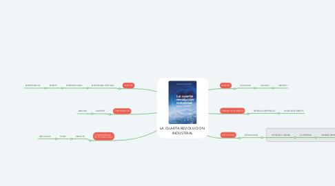 Mind Map: LA CUARTA REVOLUCION  INDUSTRIAL