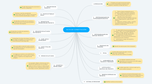 Mind Map: ACTA DE CONSTITUCIÓN