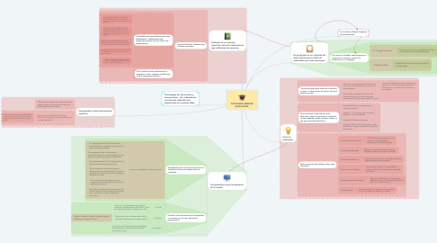 Mind Map: SOFTWARE LIBRE EN EDUCACIÓN.