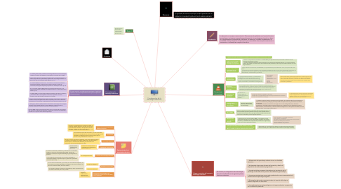 Mind Map: Fundamentos de la tecnología educativa.