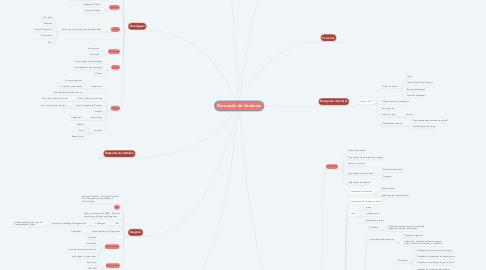 Mind Map: Decoração de interiores