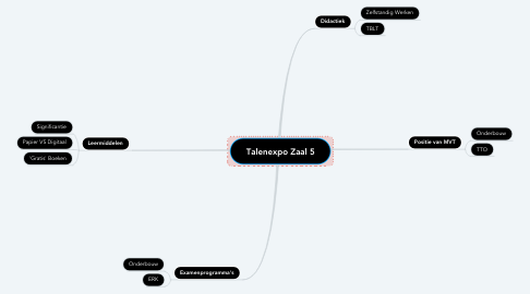 Mind Map: Talenexpo Zaal 5