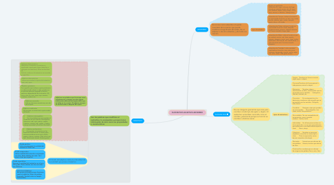 Mind Map: SUSTANTIVO-ADJETIVO-ADVERBIO