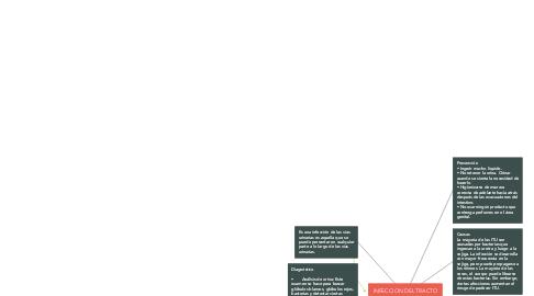 Mind Map: INFECCION DEL TRACTO URINARIO