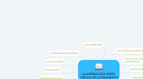 Mind Map: LA ANDRAGOGÍA COMO  CIENCIA DE LA EDUCACIÓN