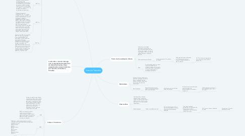 Mind Map: Área de Trabalho