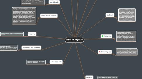 Mind Map: Plano de negocios