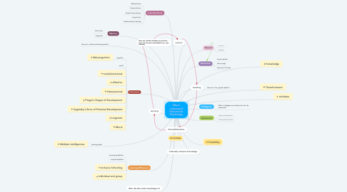 Mind Map: What I understand Educational Psychology