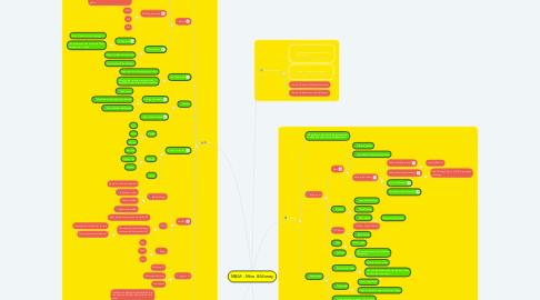 Mind Map: M&M - Mine & Money