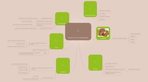 Mind Map: Family Trip to Disney World