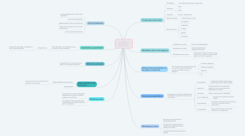 Mind Map: ETICA Y RESPONSABILIDAD SOCIAL EN LA MERCADOTECNIA.
