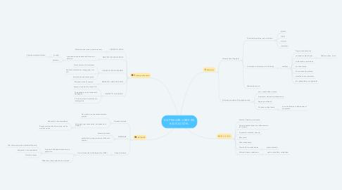 Mind Map: SOFTWARE LIBRE EN EDUCACIÓN.