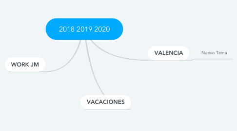 Mind Map: 2018 2019 2020