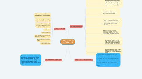 Mind Map: CONFLICTOS DE DESARROLLO