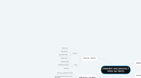 Mind Map: GÉNEROS DISCURSIVOS Y TIPOS DE TEXTO