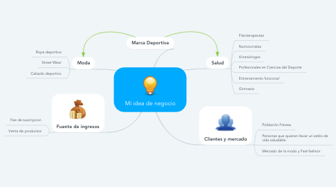 Mind Map: Mi idea de negocio