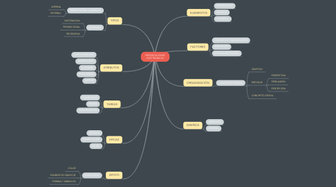 Mind Map: PRESENTACIONES ELECTRONICAS