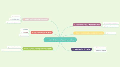 Mind Map: Metodo de investigación cientifica