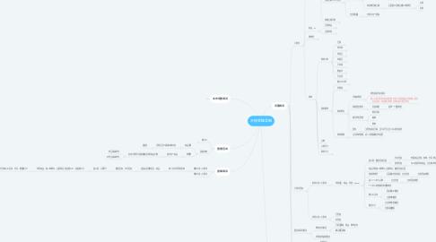 Mind Map: 木枝思维导图