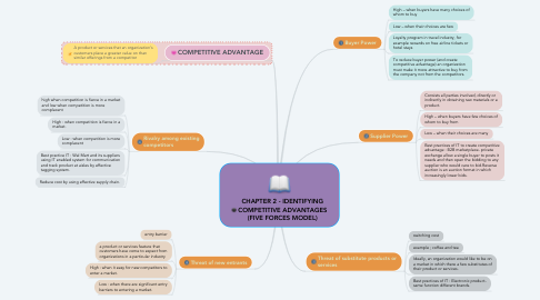 Mind Map: CHAPTER 2 - IDENTIFYING COMPETITIVE ADVANTAGES (FIVE FORCES MODEL)