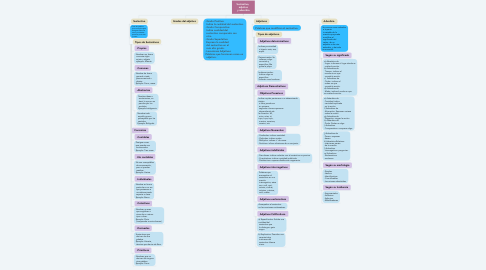 Mind Map: Sustantivo,  adjetivo  y adverbio.